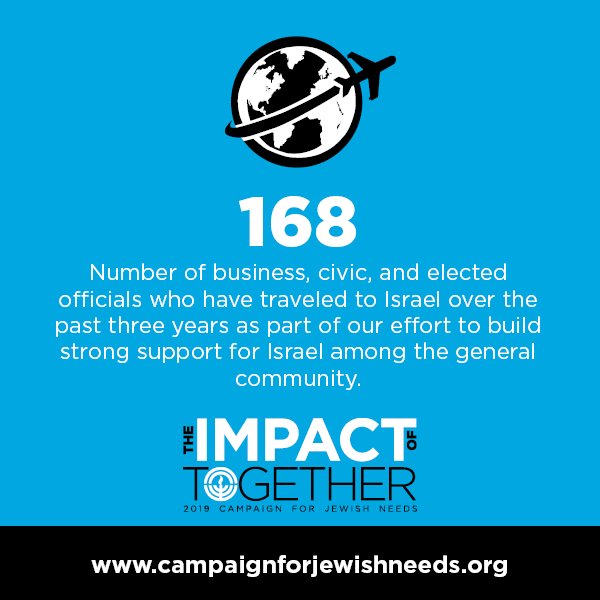 168 - Number of business, civic, and elected officials who have traveled to Israel over the past three years as part of our effort to build strong support for Israel among the general community. The Impact of Together - www.campaignforjewishneeds.org